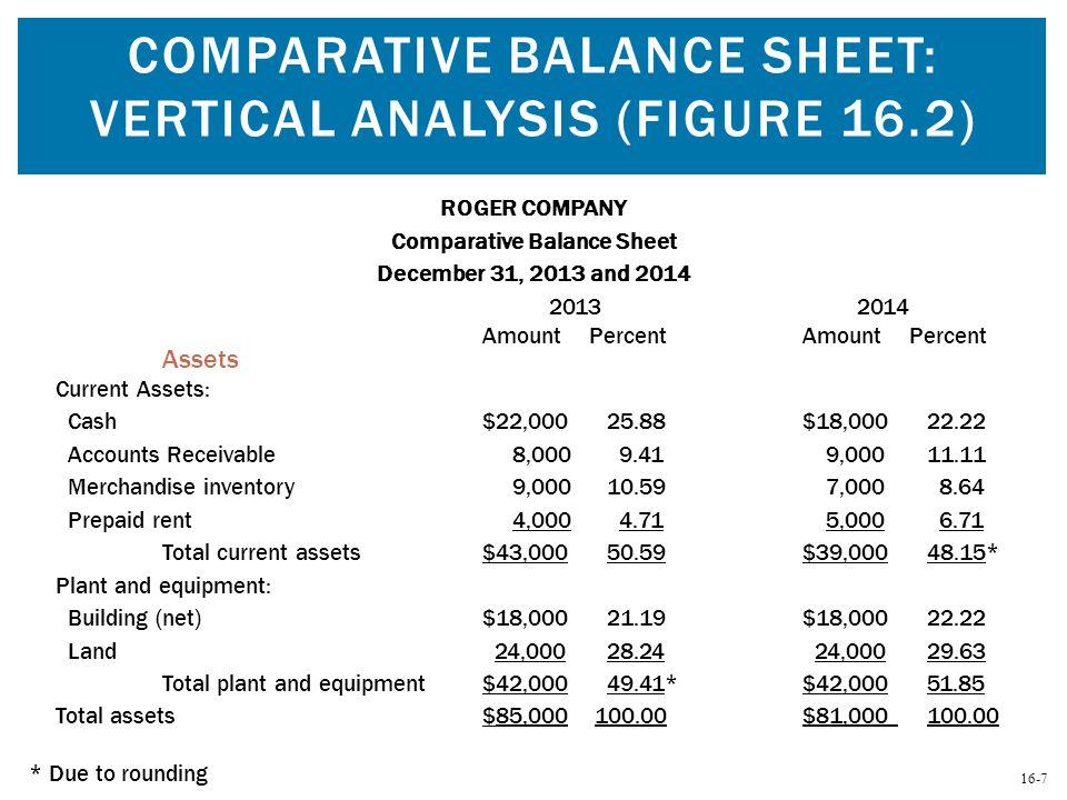 Comparative Balance Sheet: Vertical Analysis (Figure 16.2)