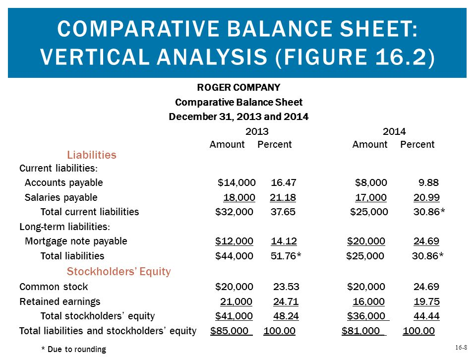 Comparative Balance Sheet: Vertical Analysis (Figure 16.2)