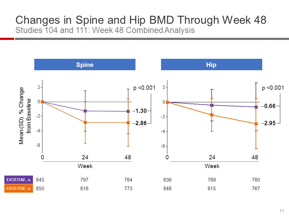 Changes in Spine and Hip BMD Through Week 48 Studies 104 and 111: Week 48 Combined Analysis