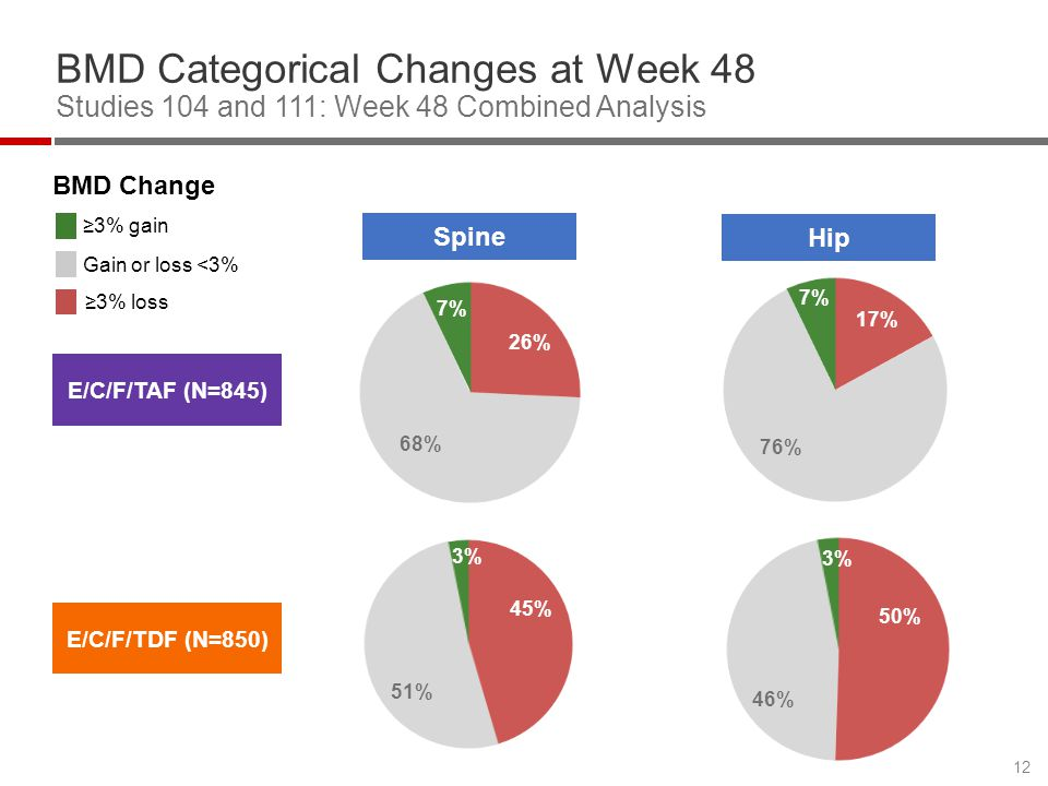 BMD Categorical Changes at Week 48 Studies 104 and 111: Week 48 Combined Analysis