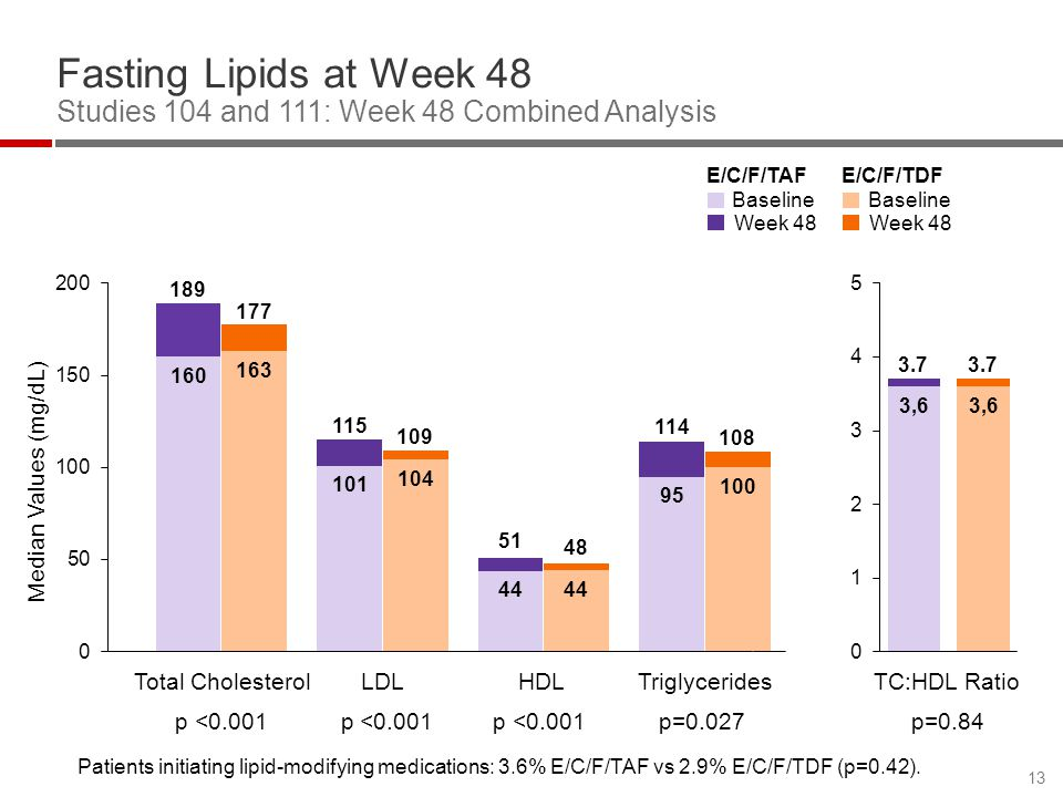 Fasting Lipids at Week 48 Studies 104 and 111: Week 48 Combined Analysis