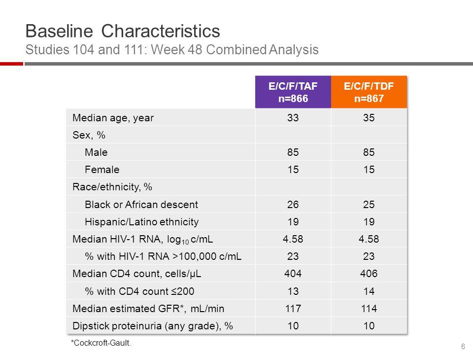 Baseline Characteristics Studies 104 and 111: Week 48 Combined Analysis