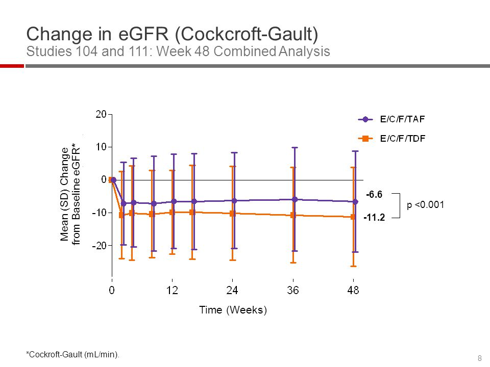 Mean (SD) Change from Baseline eGFR*