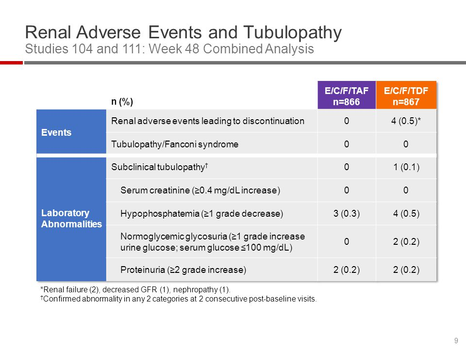 Renal Adverse Events and Tubulopathy Studies 104 and 111: Week 48 Combined Analysis