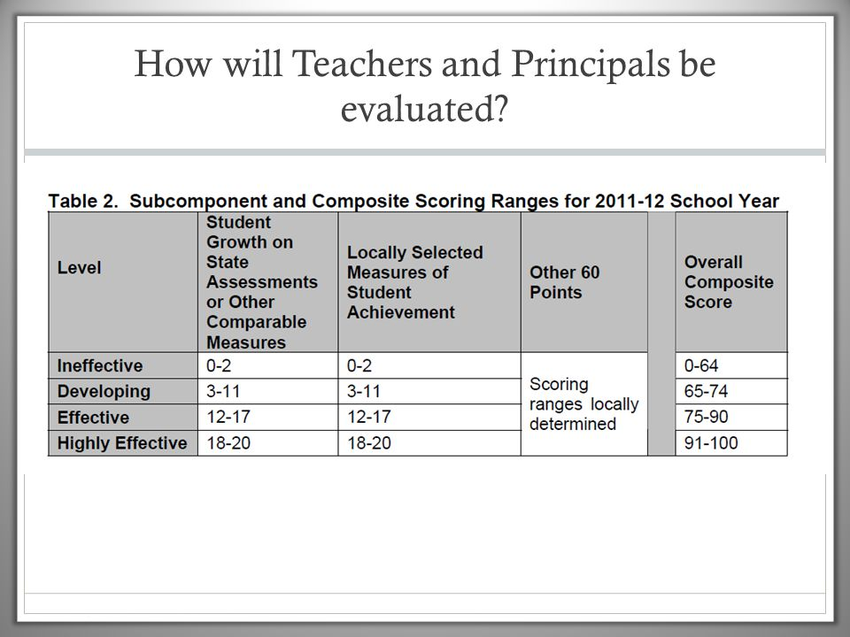 How will Teachers and Principals be evaluated