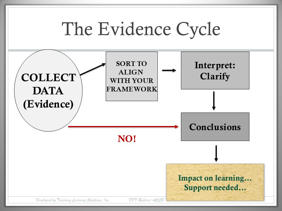 The Evidence Cycle COLLECT DATA (Evidence) Interpret: Clarify