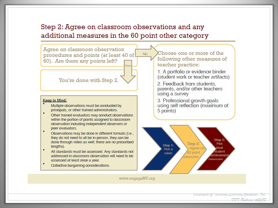 Developed by Teaching Learning Solutions, Inc. FFT Rubrics-ASCD