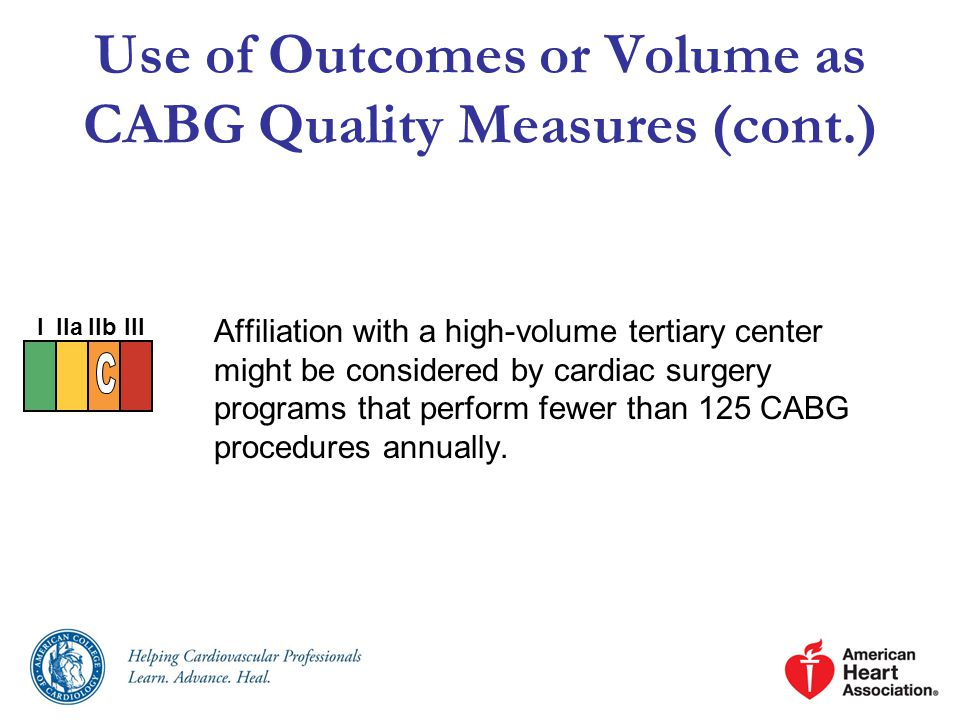 Use of Outcomes or Volume as CABG Quality Measures (cont.)