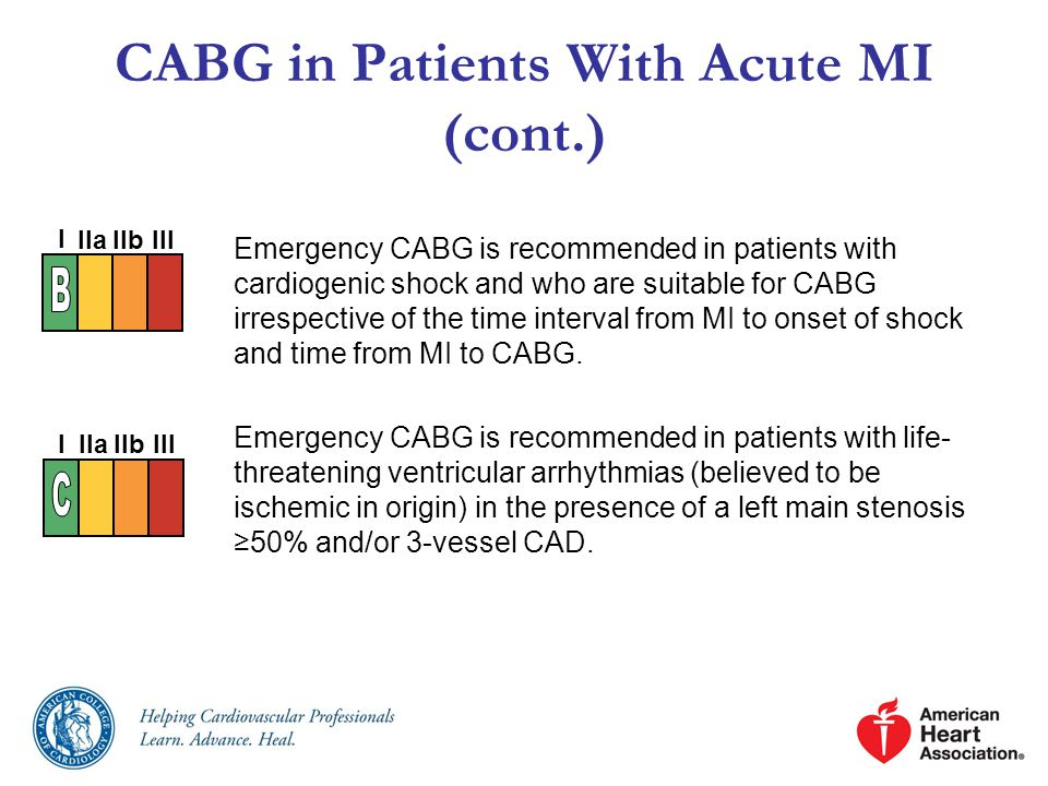 CABG in Patients With Acute MI (cont.)