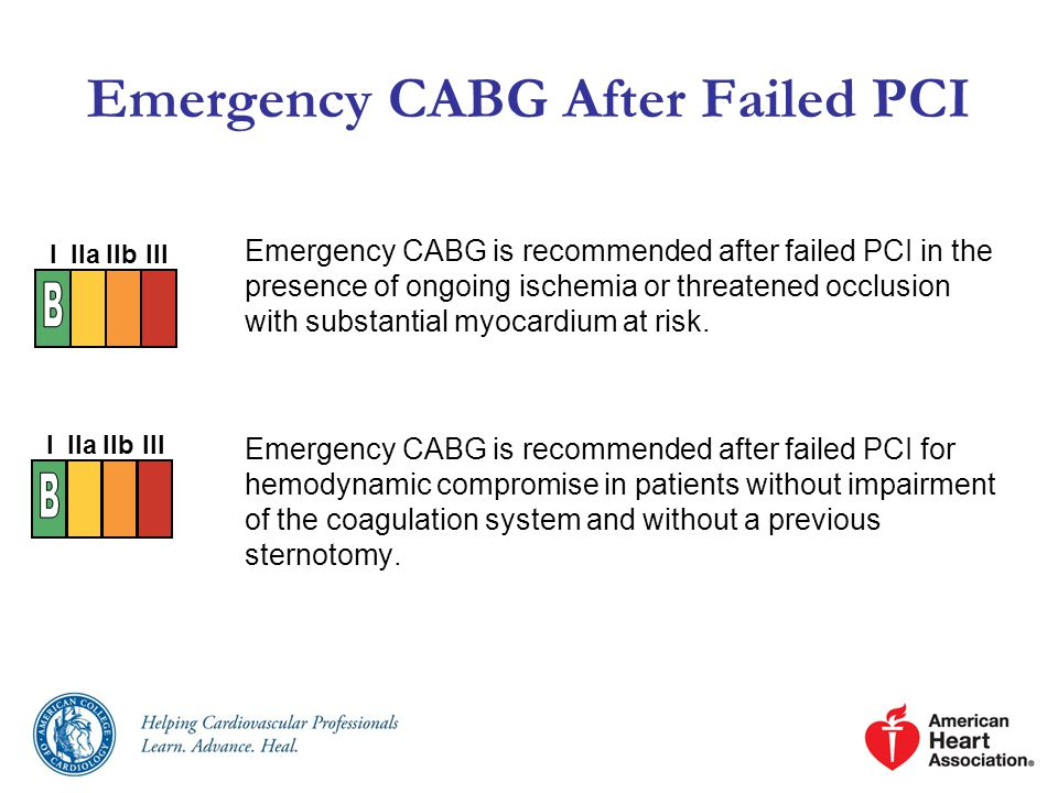 Emergency CABG After Failed PCI