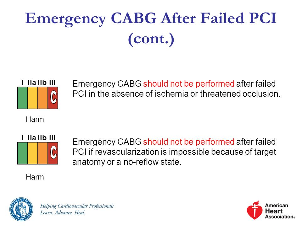 Emergency CABG After Failed PCI (cont.)