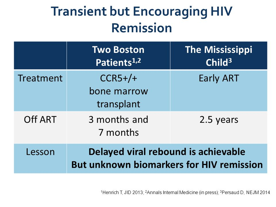 HIV Persistence cell death resting state