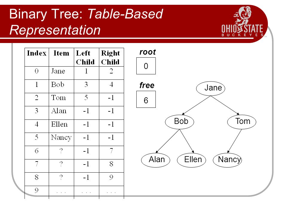 Binary Tree: Table-Based Representation