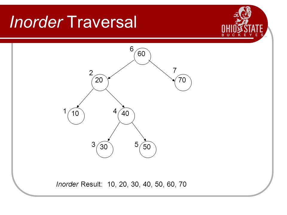 Inorder Traversal 60 40 10 70 20 30 50 6 4 3 1 2 7 5 Inorder Result: 10, 20, 30, 40, 50, 60, 70