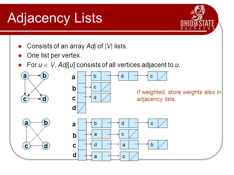 Adjacency Lists Consists of an array Adj of |V| lists.