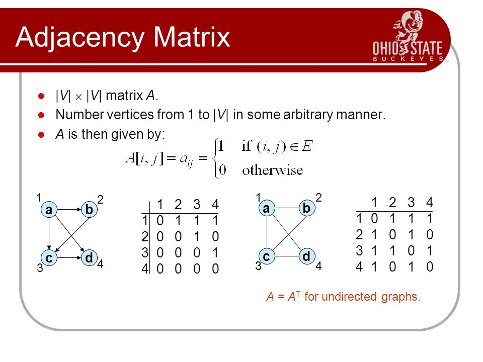 Adjacency Matrix |V|  |V| matrix A.