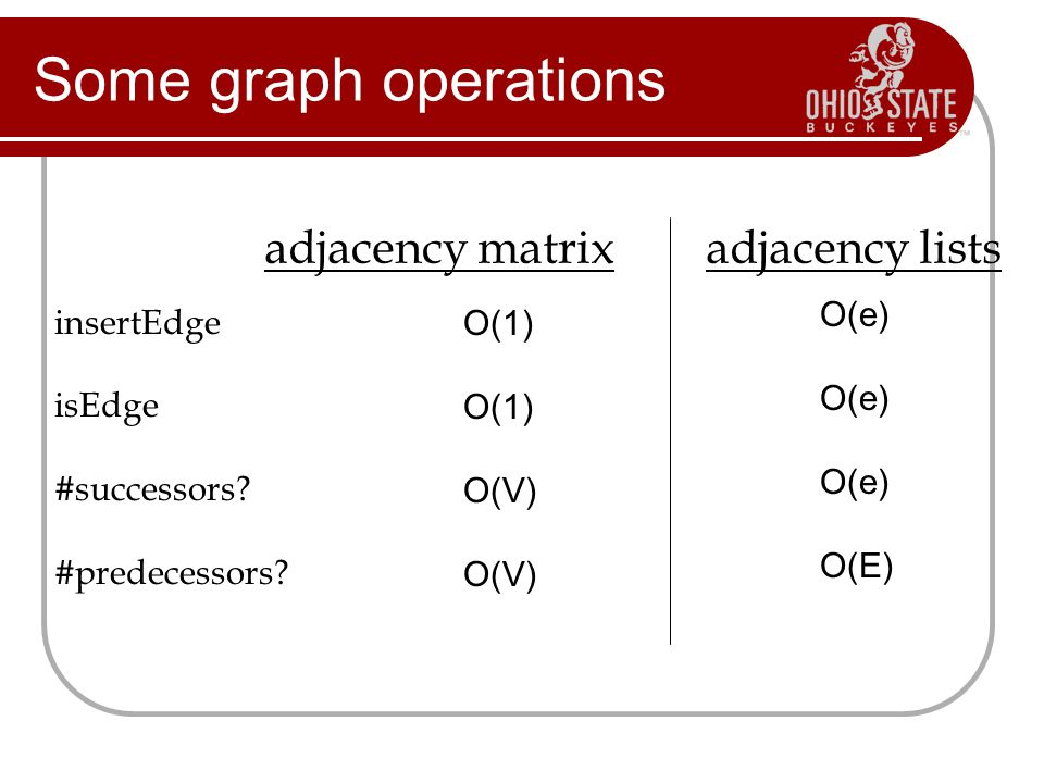Some graph operations adjacency matrix adjacency lists O(e) O(E)