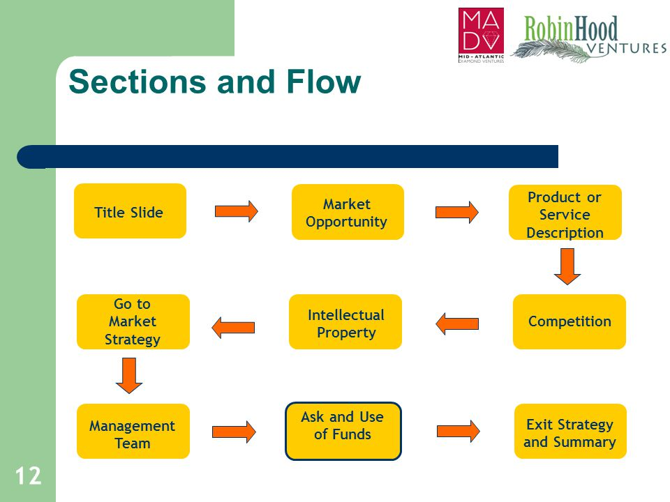 Sections and Flow Product or Service Description Market Opportunity