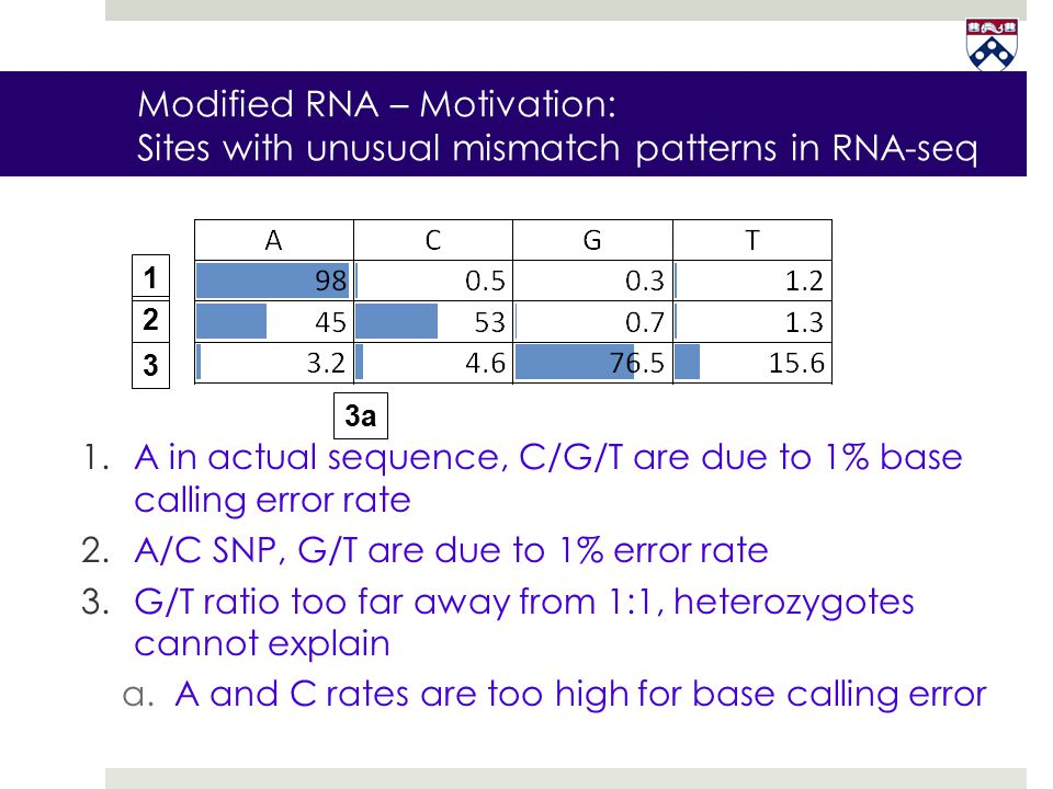 Modified RNA – Motivation: Sites with unusual mismatch patterns in RNA-seq