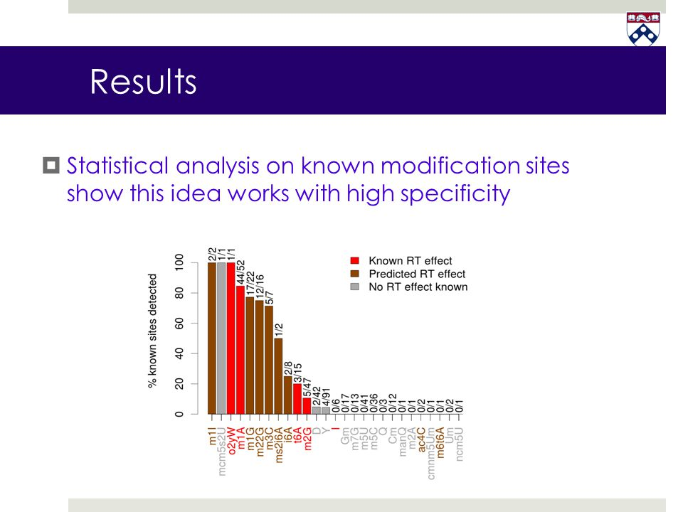 Results Statistical analysis on known modification sites show this idea works with high specificity.