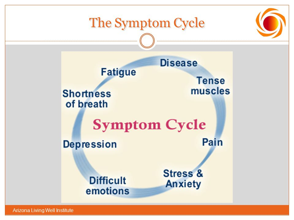 The Symptom Cycle Referring back to the list of problems generated earlier or the previous slide :