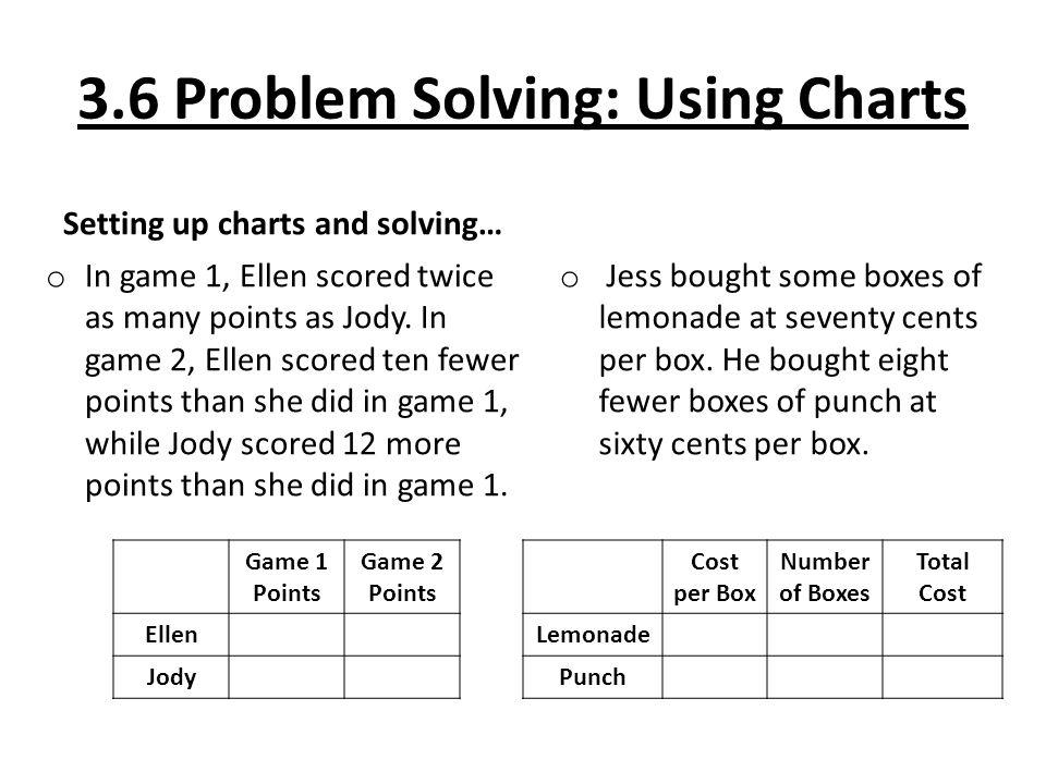 3.6 Problem Solving: Using Charts