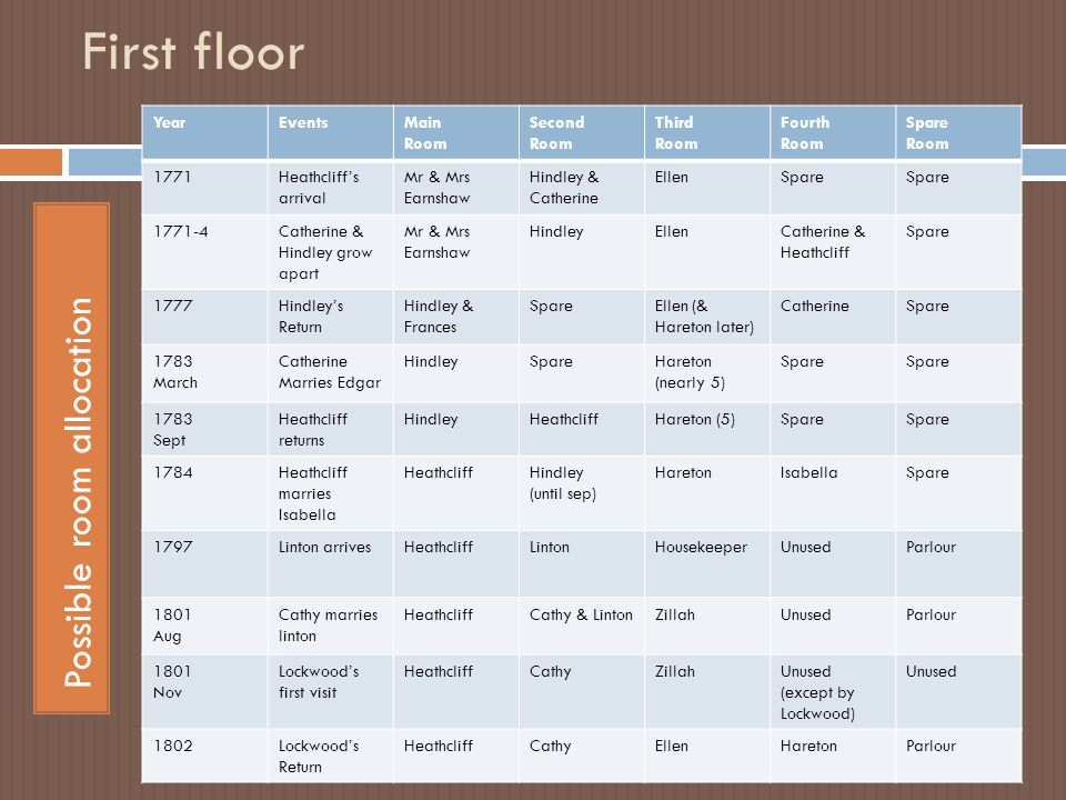 First floor Possible room allocation Year Events Main Room Second