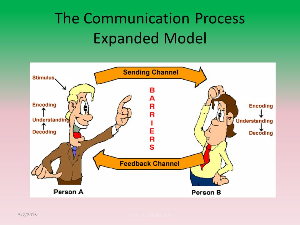 The Communication Process Expanded Model