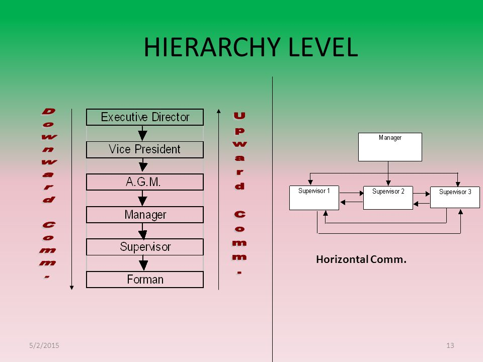 HIERARCHY LEVEL Downward Comm. Upward Comm. Horizontal Comm. 4/14/2017