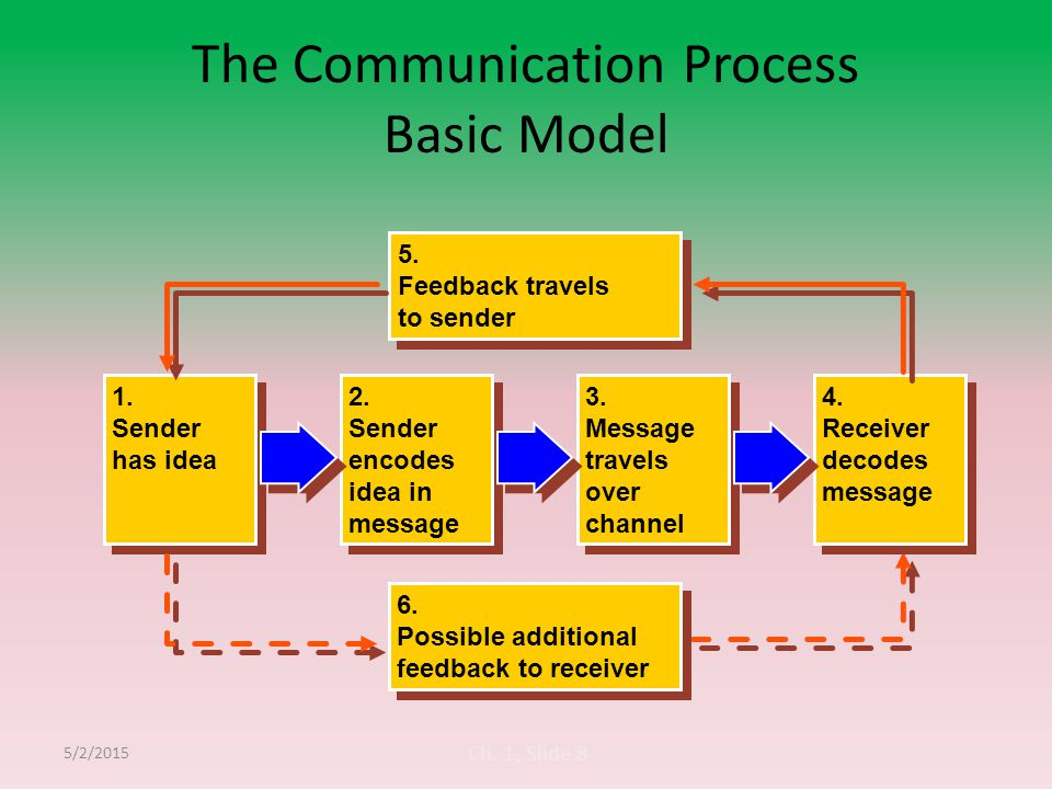the communication process as utilized in There are 5 types of communication flows in an organization utilize the best communication technique to convey the message to the communication process.