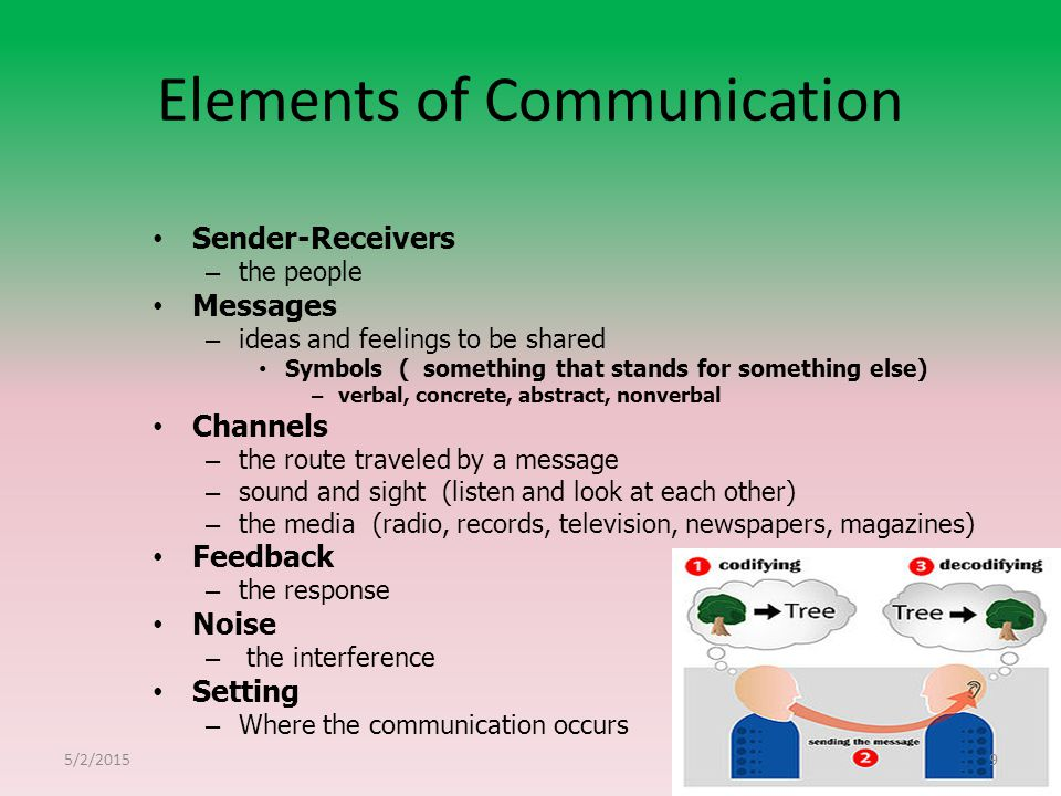 elements of the communication process Utilize at least three strategies to improve the communication at their school 2  develop a communication  elements of the communication process sender .