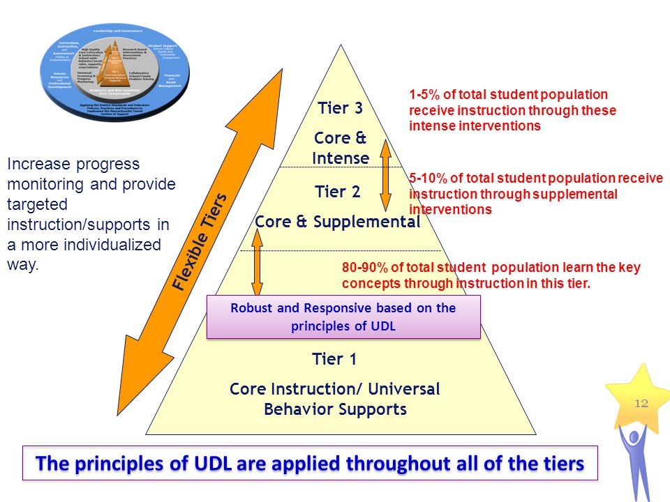 The principles of UDL are applied throughout all of the tiers
