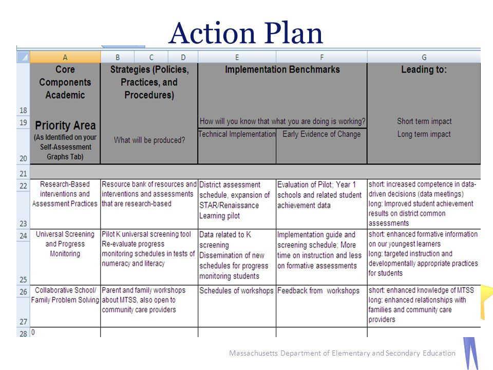 Action Plan Massachusetts Department of Elementary and Secondary Education