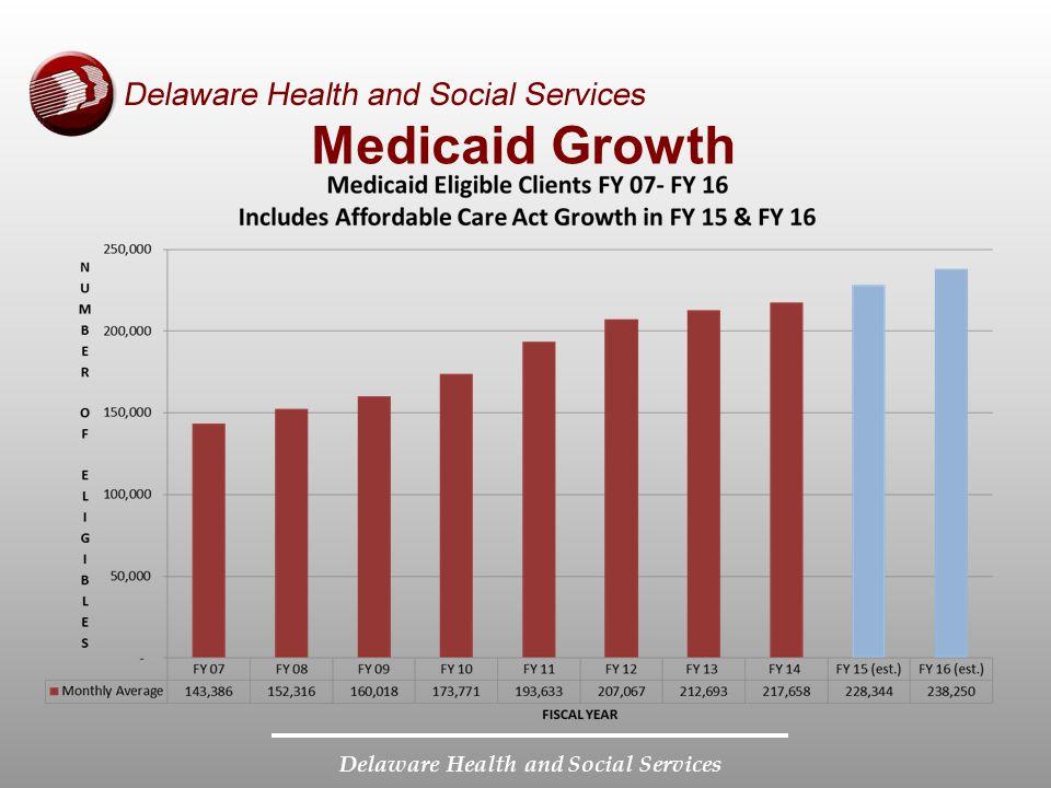 Medicaid Growth