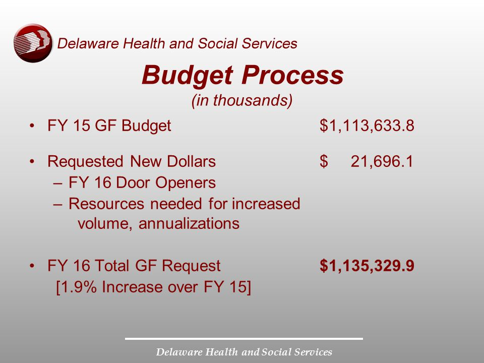 Budget Process (in thousands)