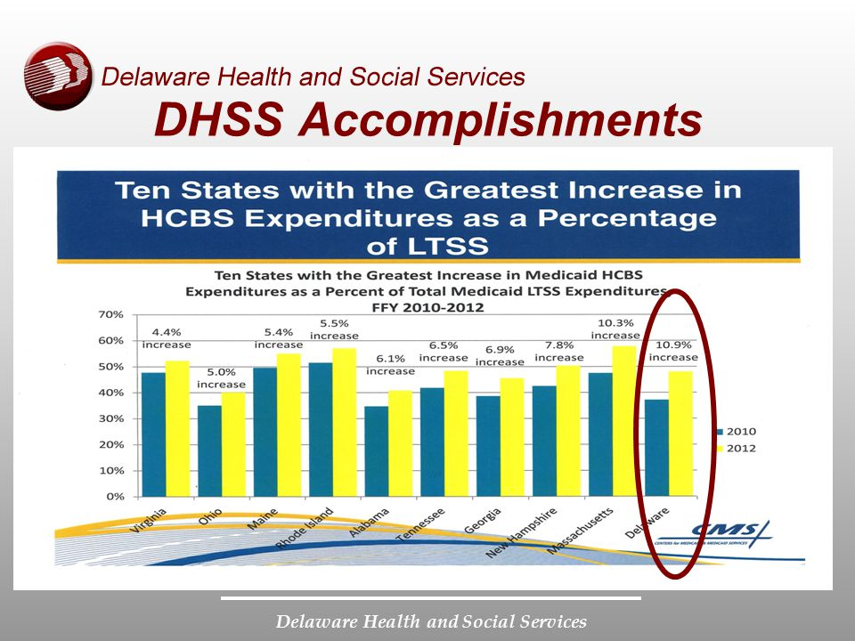 DHSS Accomplishments First let me share with you how DHSS is leveraging the fiscal resources to embrace and develop this community based opportunity.
