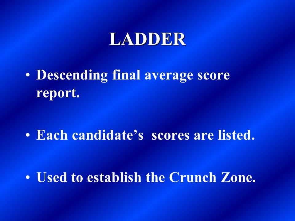 LADDER Descending final average score report.