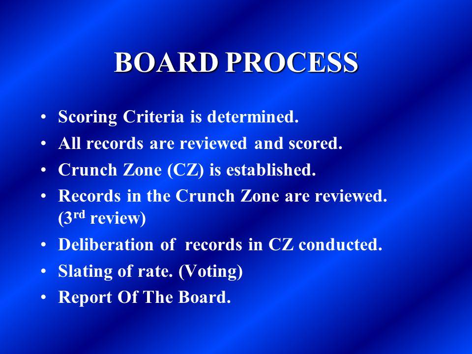 BOARD PROCESS Scoring Criteria is determined.