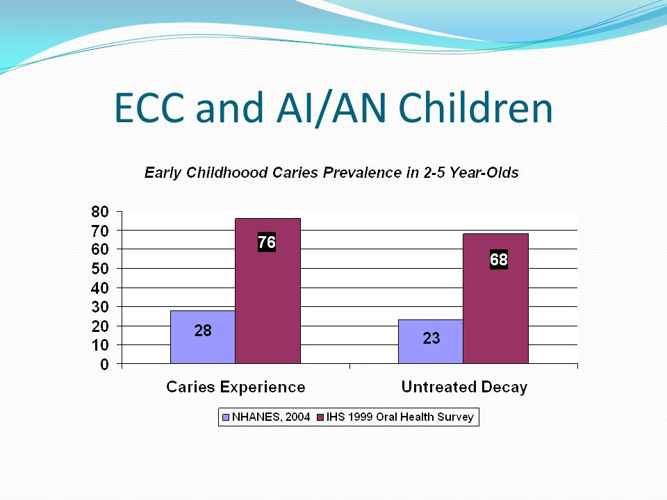 ECC and AI/AN Children