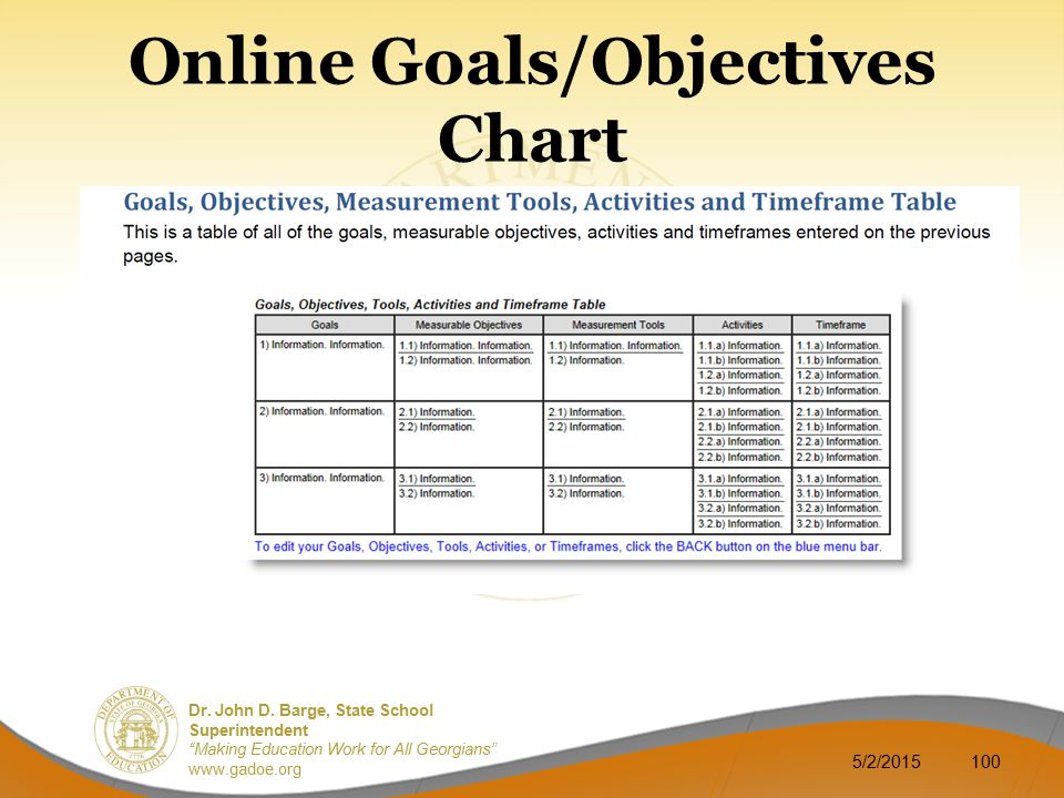 Online Goals/Objectives Chart