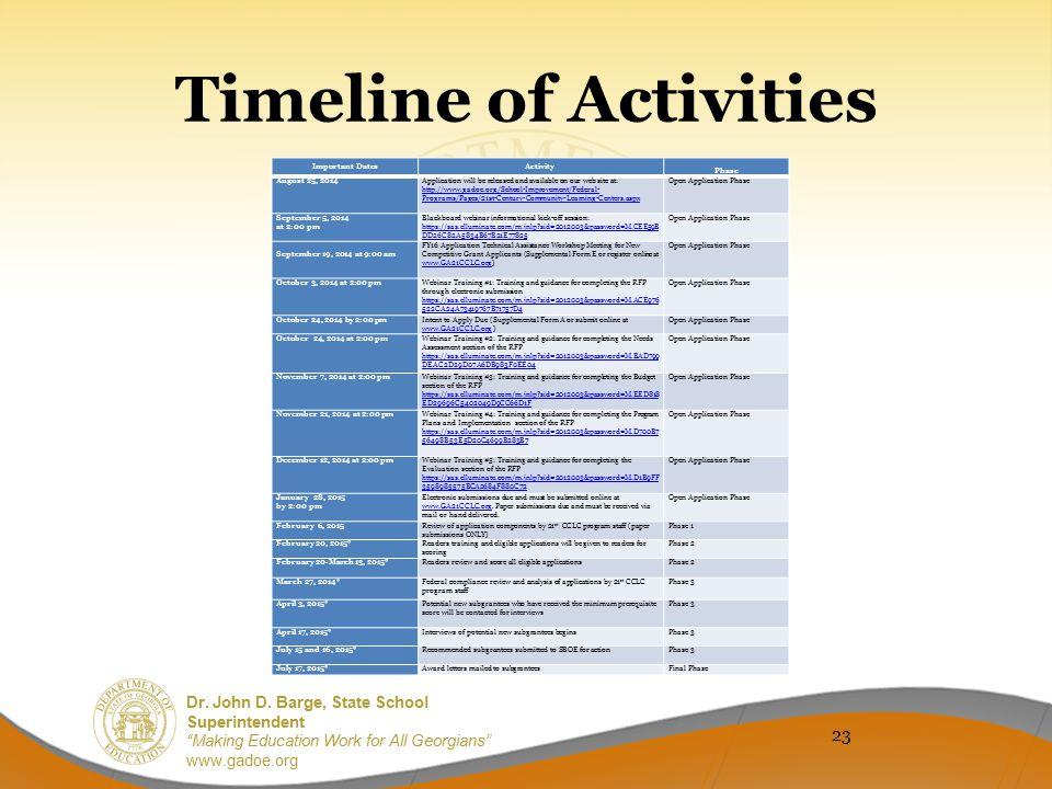 Timeline of Activities