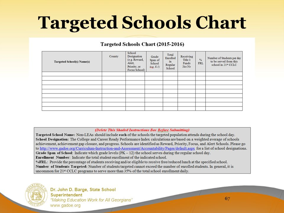 Targeted Schools Chart