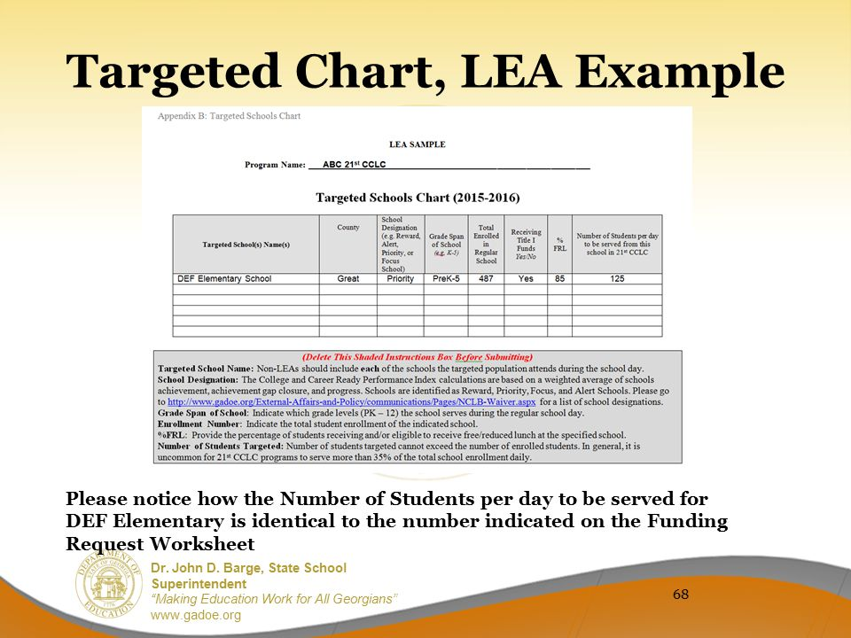 Targeted Chart, LEA Example