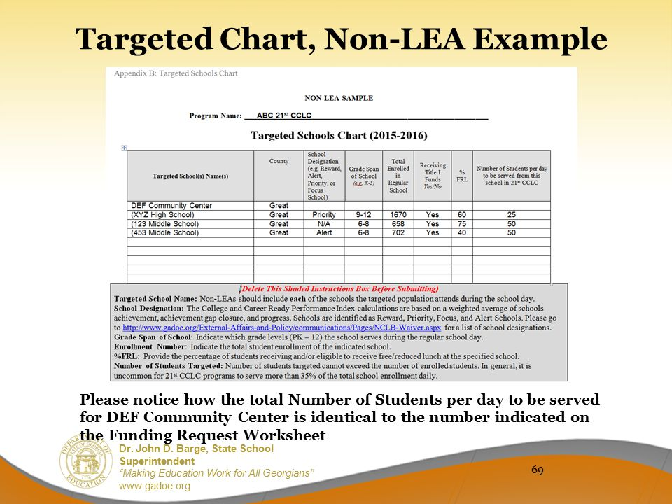 Targeted Chart, Non-LEA Example