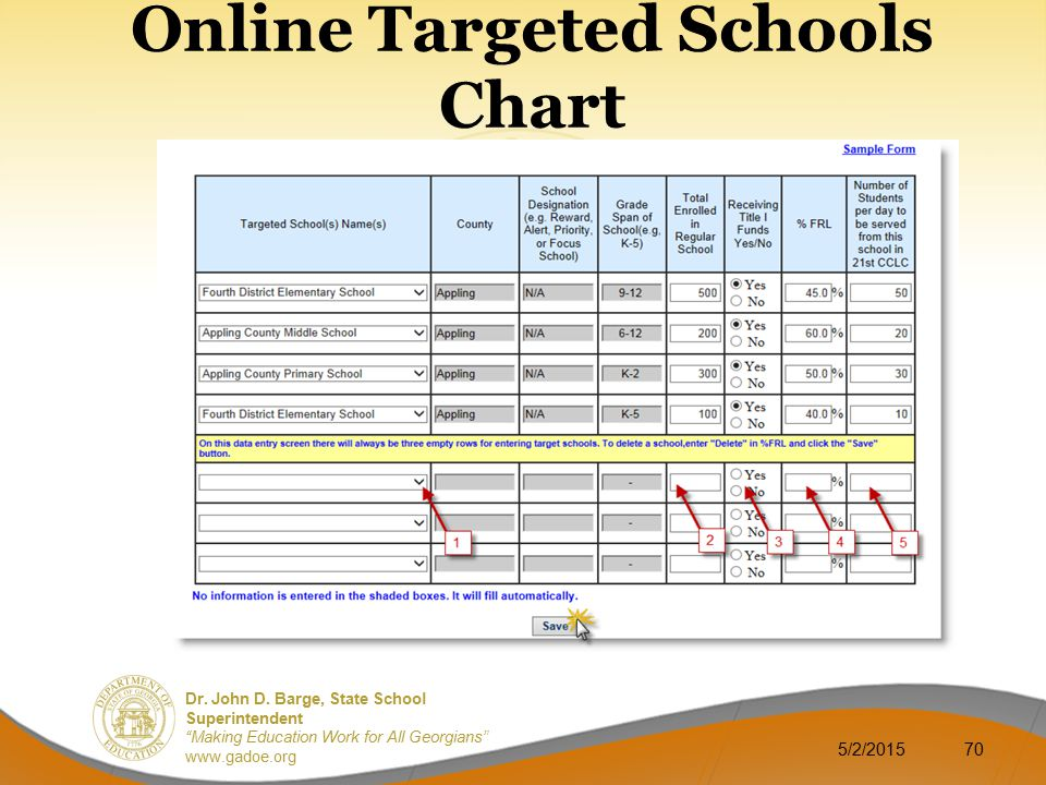 Online Targeted Schools Chart