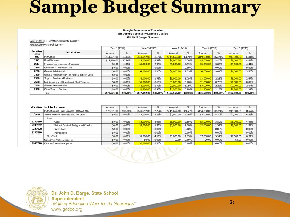 Sample Budget Summary 81