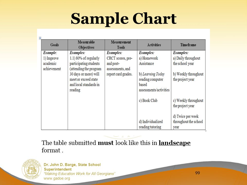 Sample Chart The table submitted must look like this in landscape format . 99