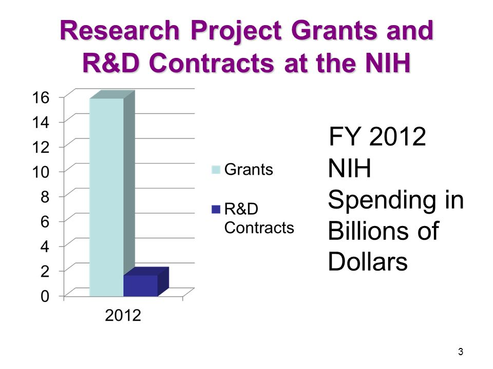 Research Project Grants and R&D Contracts at the NIH