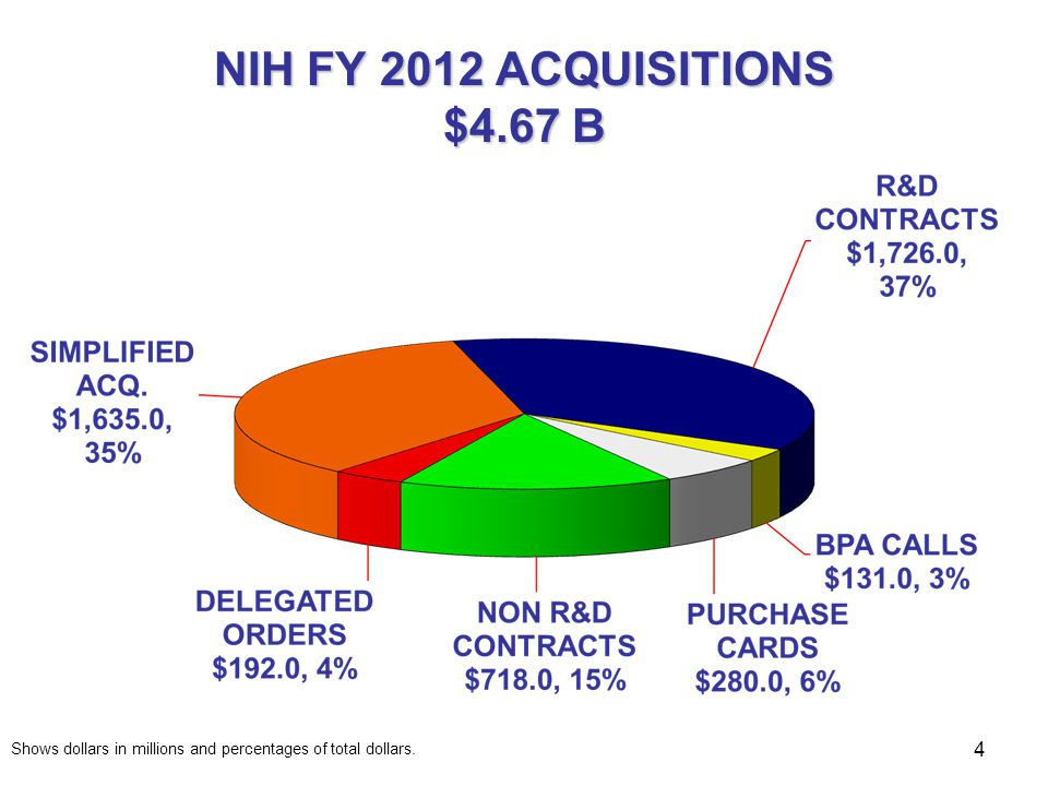 NIH FY 2012 ACQUISITIONS $4.67 B Shows dollars in millions and percentages of total dollars.