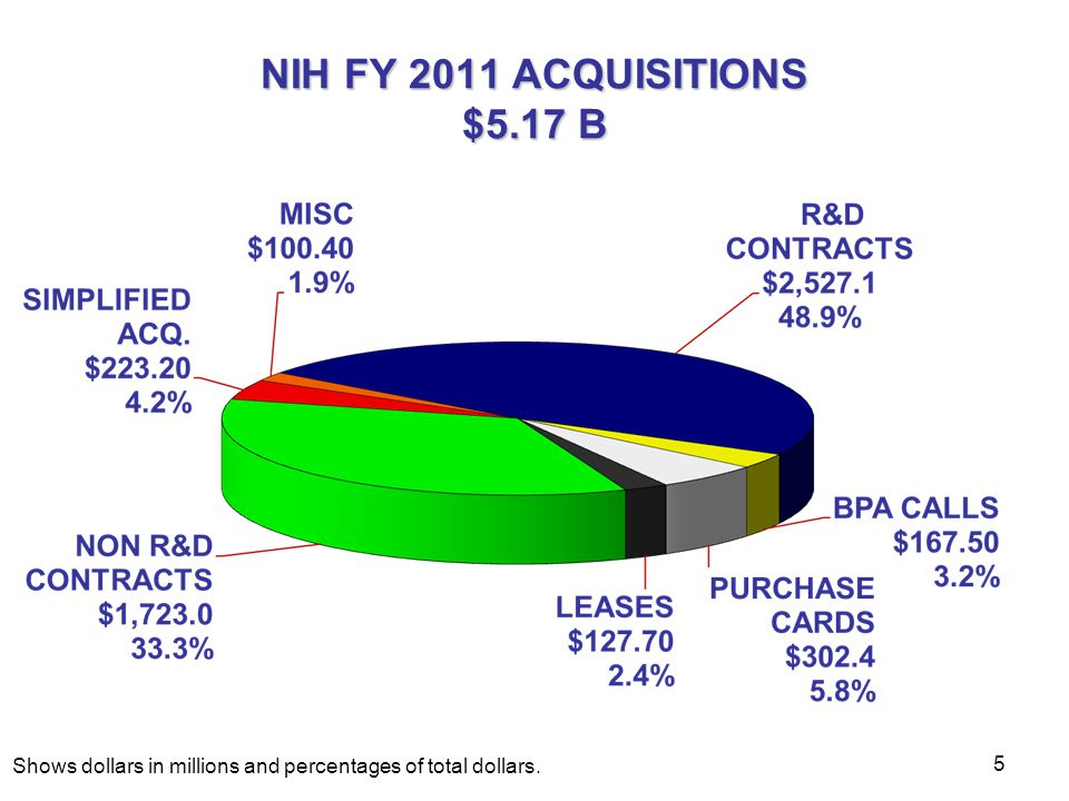 NIH FY 2011 ACQUISITIONS $5.17 B Shows dollars in millions and percentages of total dollars.